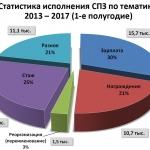 Фрагмент презентации к докладу Е.А. Тюриной